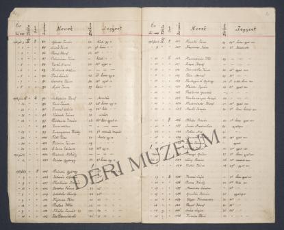 Egy oldal a Barcsay-féle listából